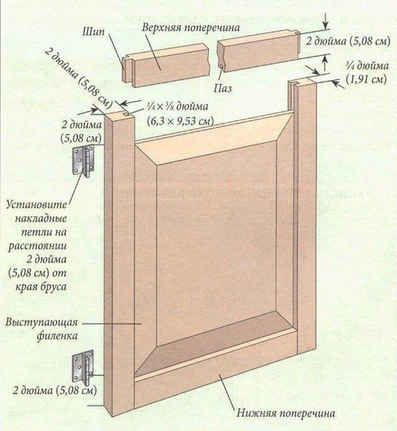 как сделать мебельные фасады